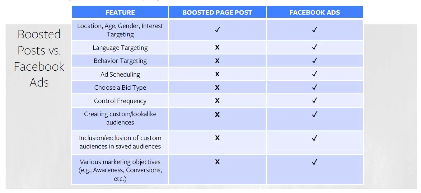 Facebook ads vs boosting posts