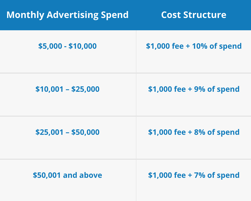 How Much Does It Cost To Hire A Facebook Ads Consultant