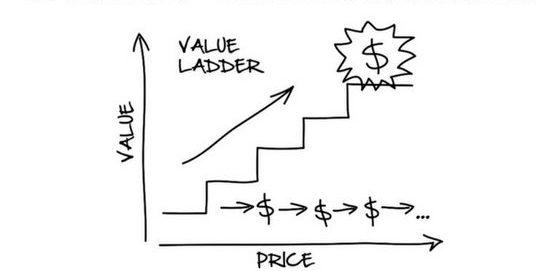 Value Ladder DotCom Secrets