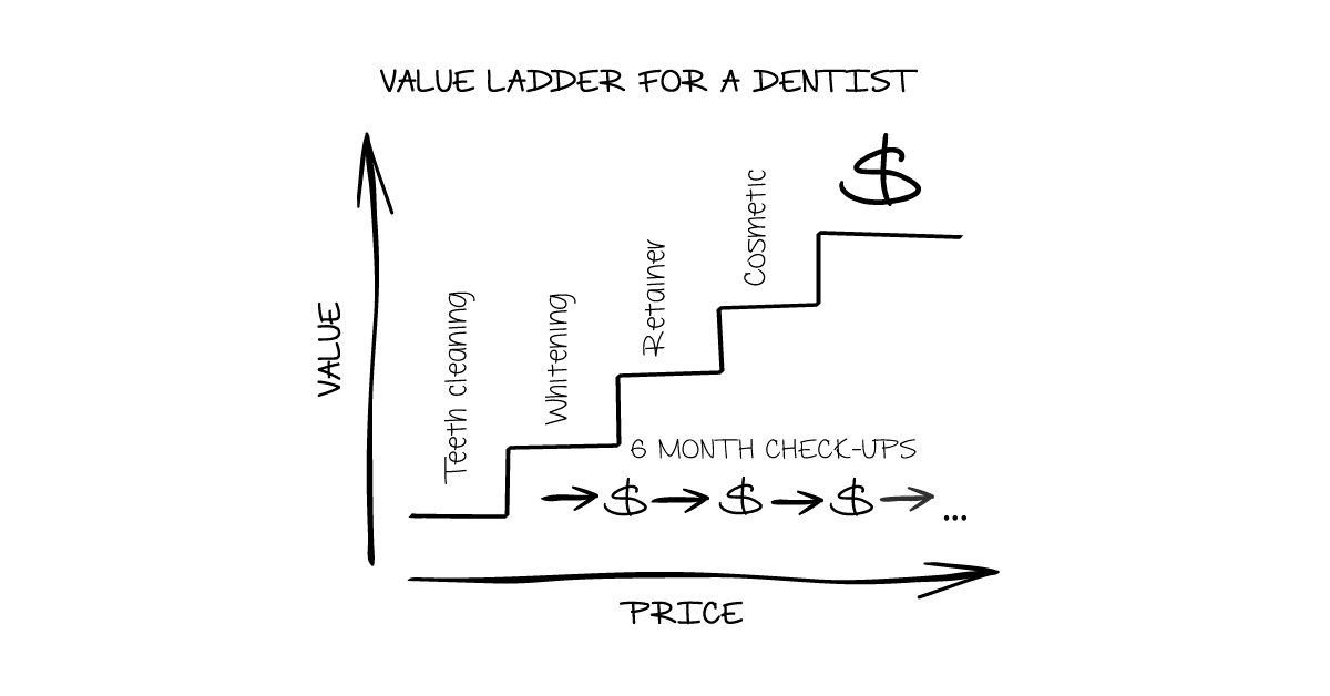 Value Ladder For Dentist